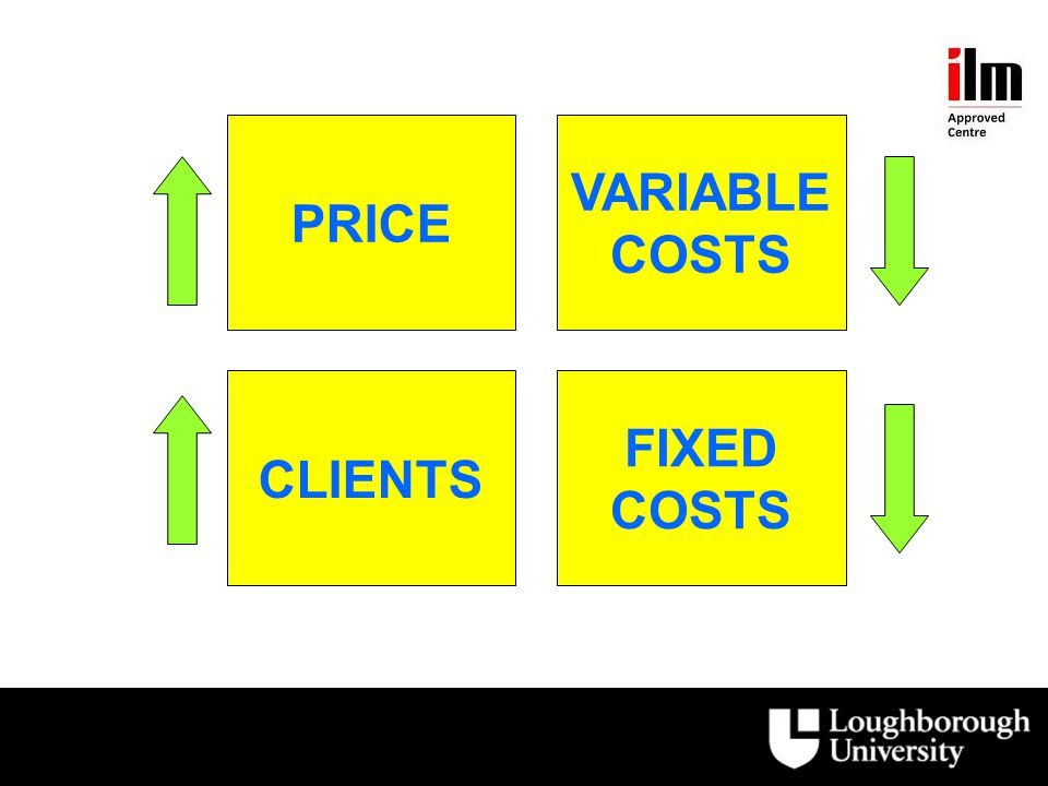 PRICE VARIABLE COSTS CLIENTS FIXED COSTS