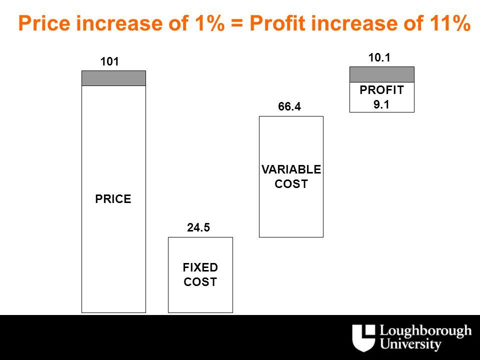 Price increase of 1% = Profit increase of 11%