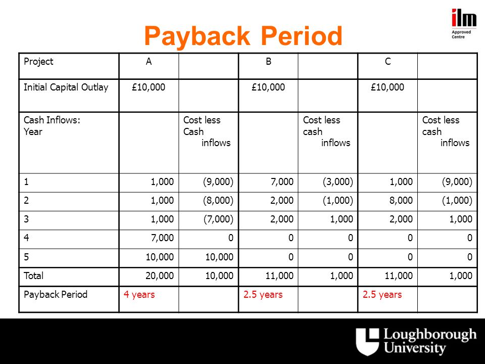 Payback Period Project A B C Initial Capital Outlay £10,000