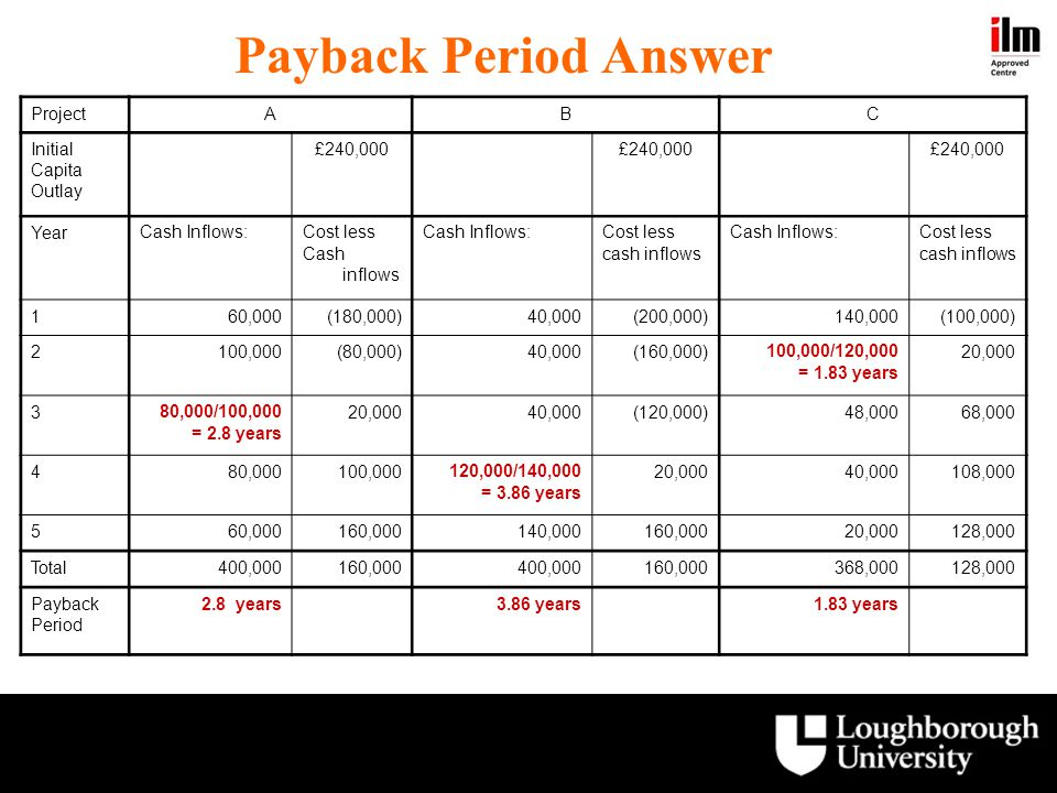 Payback Period Answer Project A B C Initial Capita Outlay £240,000