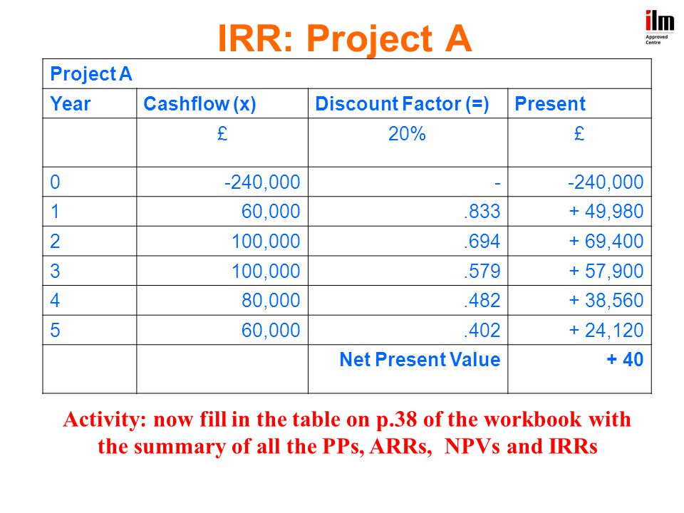 IRR: Project A Project A. Year. Cashflow (x) Discount Factor (=) Present. £ 20% -240,000. -