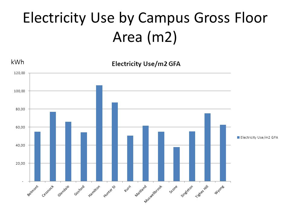 Electricity Use by Campus Gross Floor Area (m2)