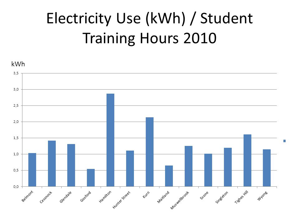 Electricity Use (kWh) / Student Training Hours 2010