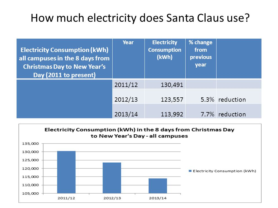 Electricity Consumption (kWh) % change from previous year