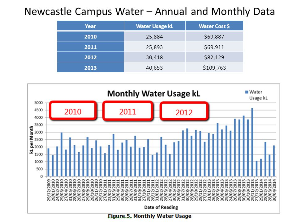 Newcastle Campus Water – Annual and Monthly Data