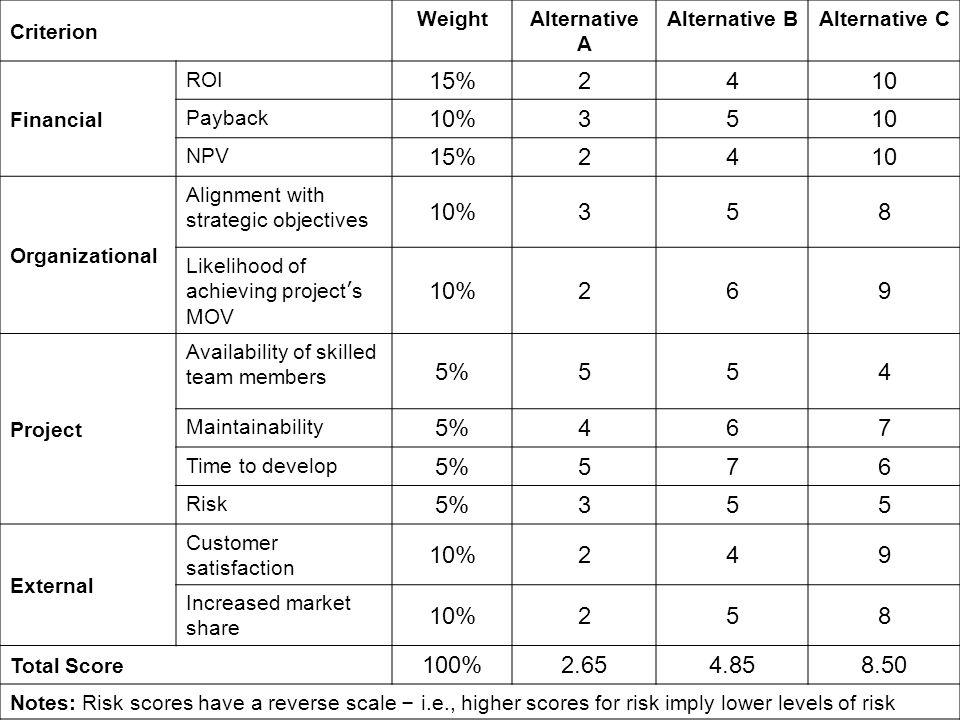 Criterion Weight. Alternative A. Alternative B. Alternative C. Financial. ROI. 15% 2. 4. 10.