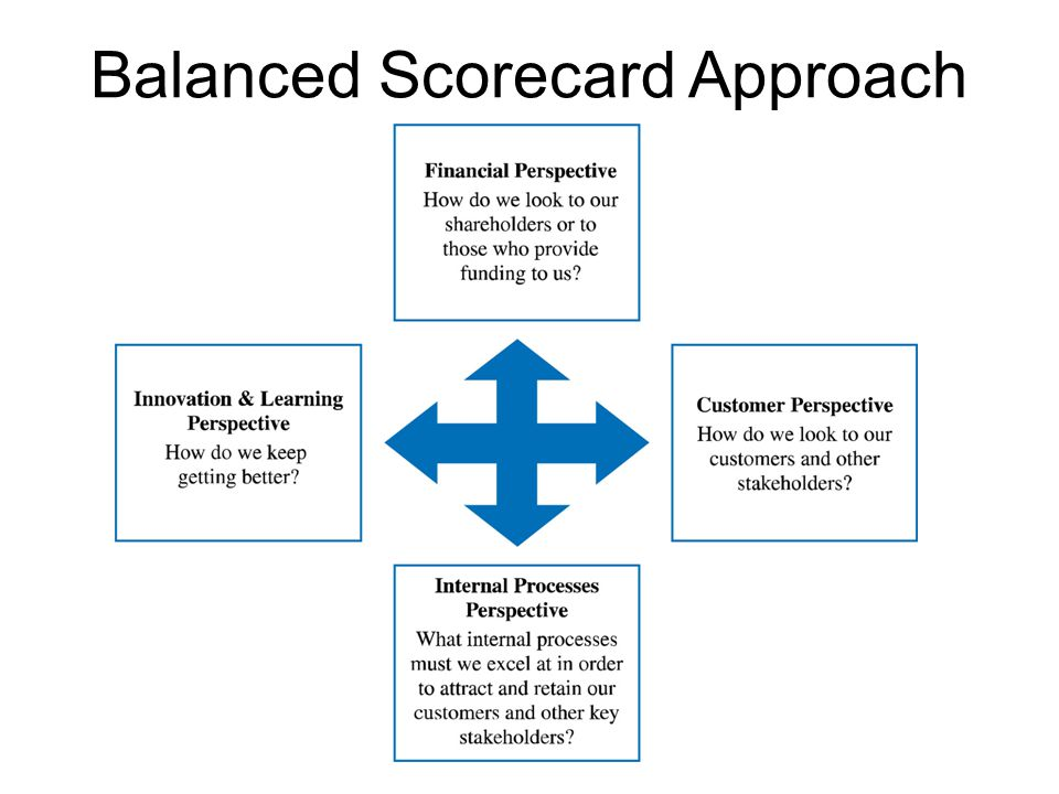 Balanced Scorecard Approach