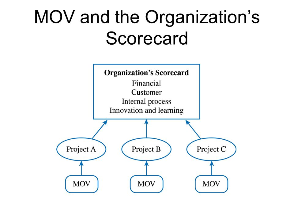 MOV and the Organization's Scorecard