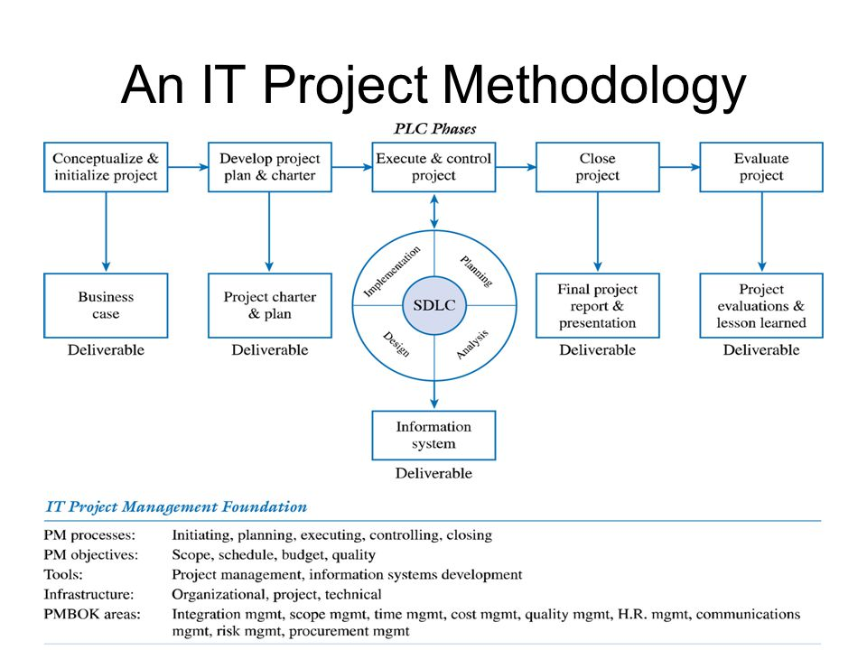 An IT Project Methodology
