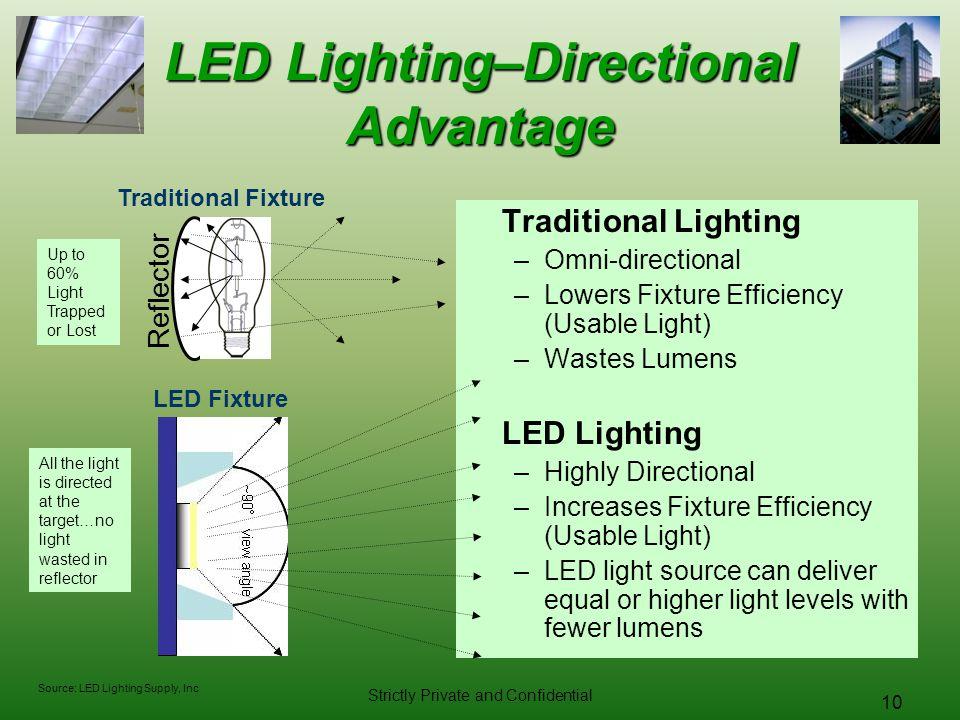 LED Lighting–Directional Advantage