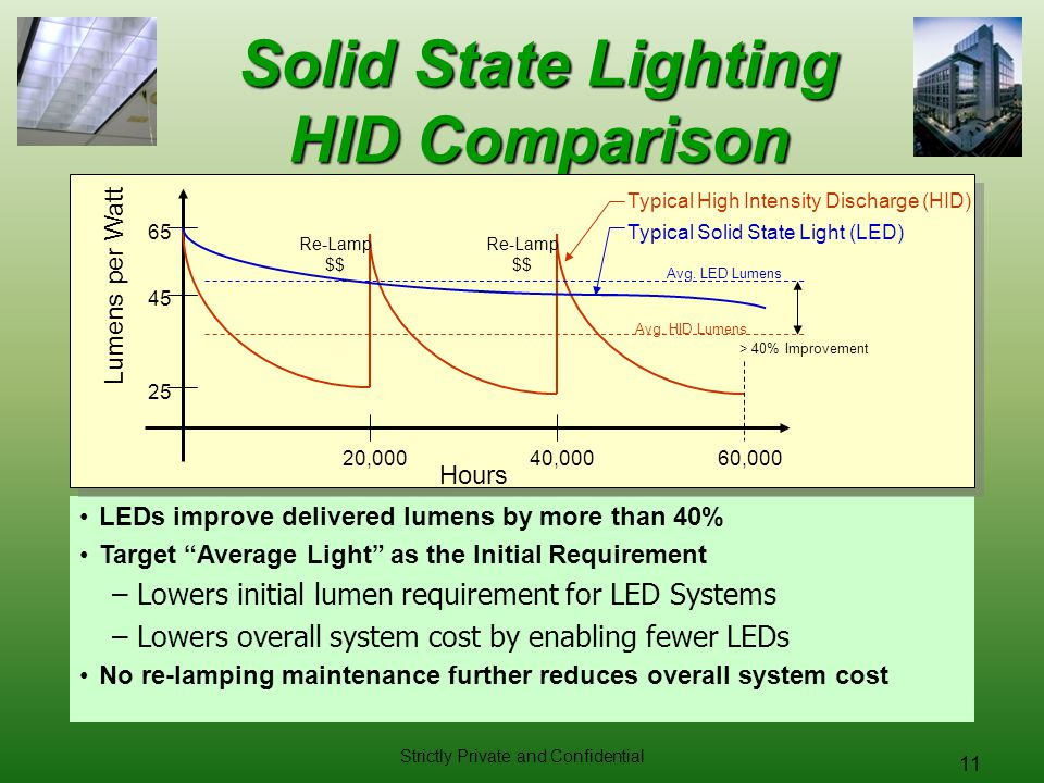 Solid State Lighting HID Comparison
