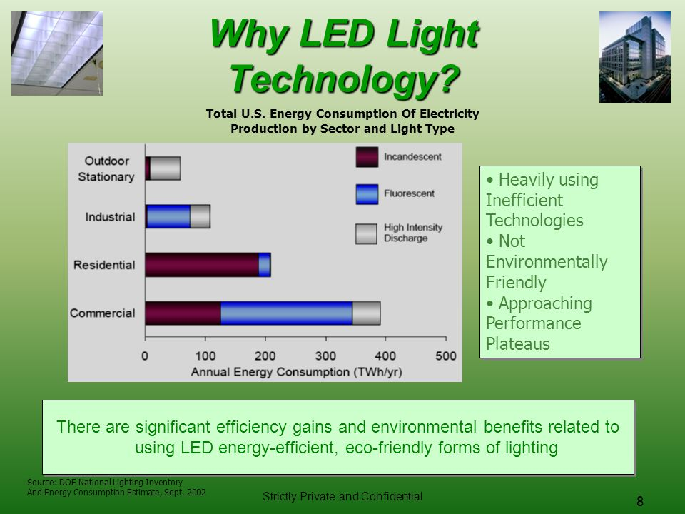 Why LED Light Technology