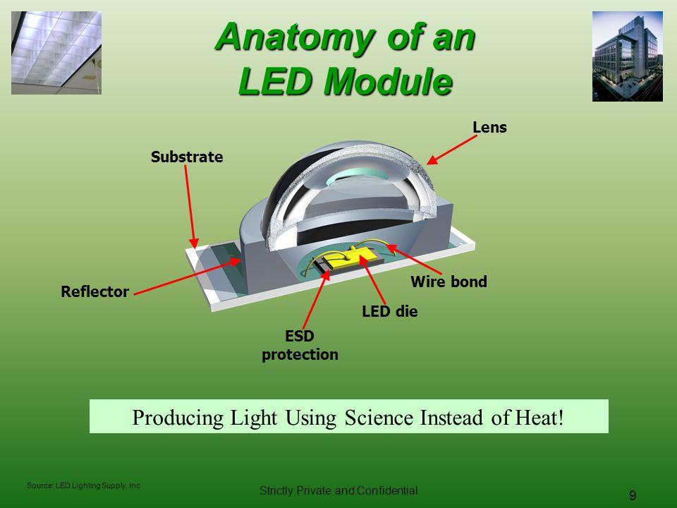 Anatomy of an LED Module