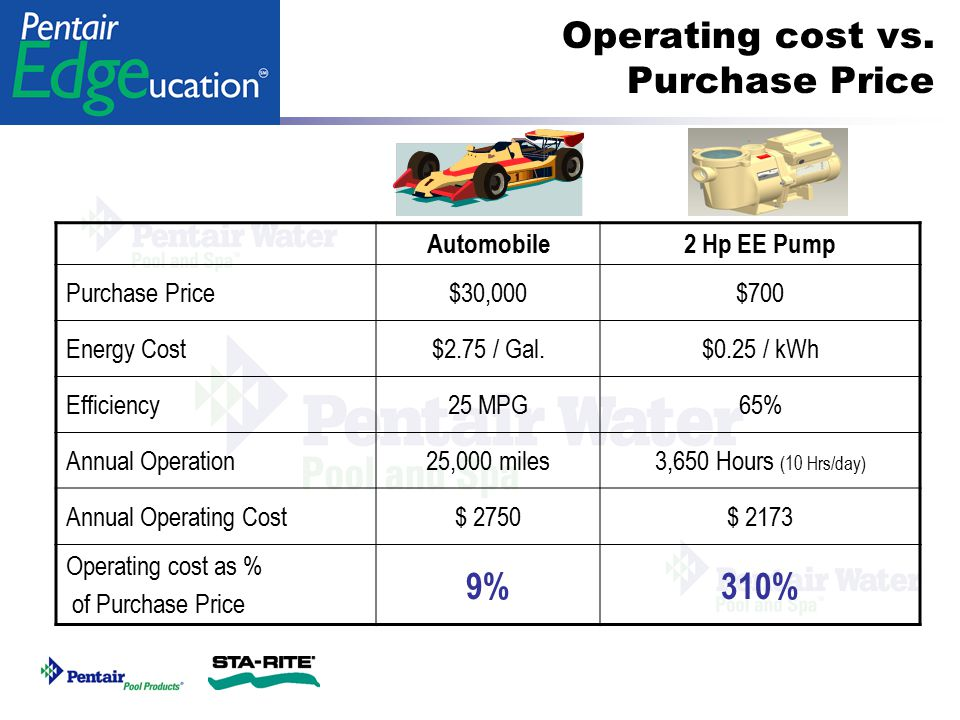 Operating cost vs. Purchase Price