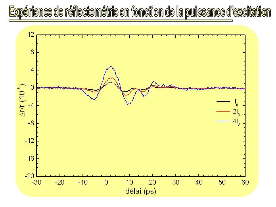Expérience de réflectométrie en fonction de la puissance d excitation