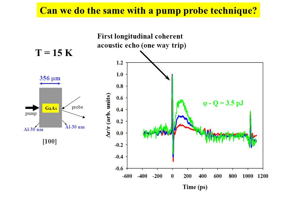 Can we do the same with a pump probe technique