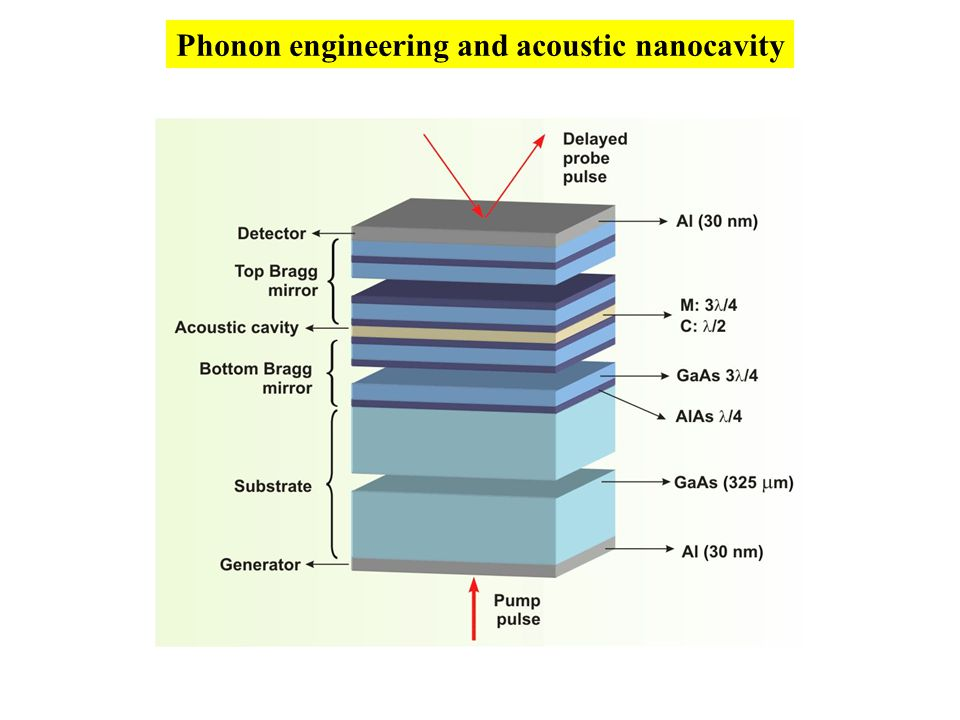 Phonon engineering and acoustic nanocavity