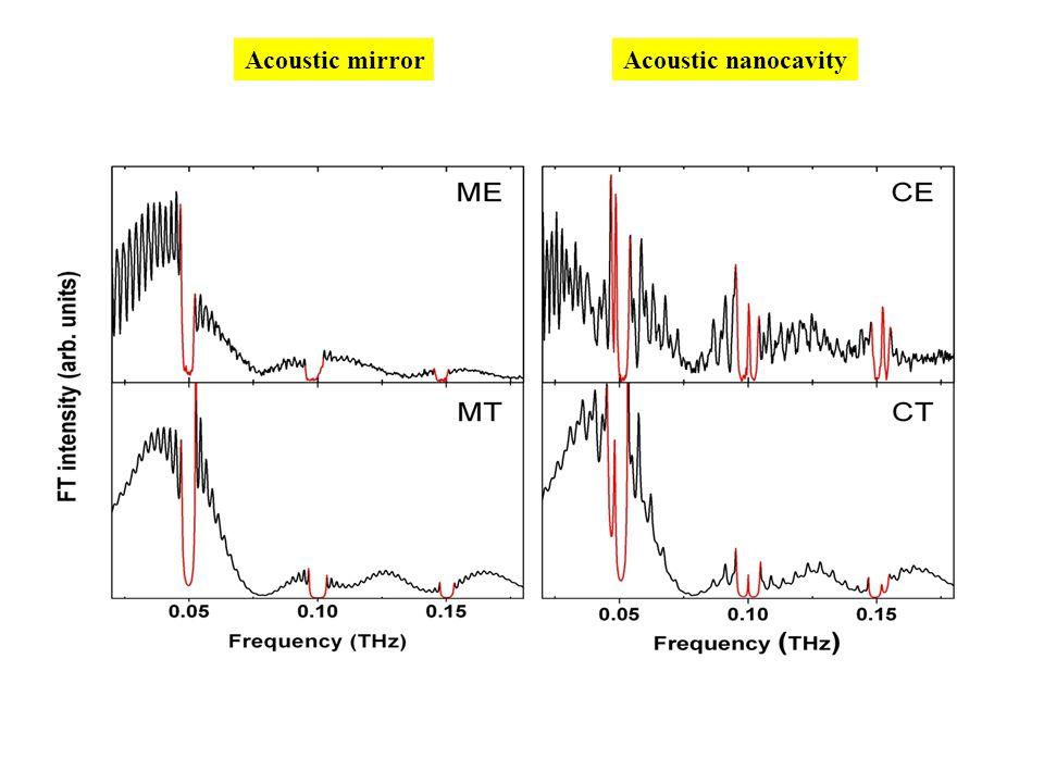 Acoustic mirror Acoustic nanocavity