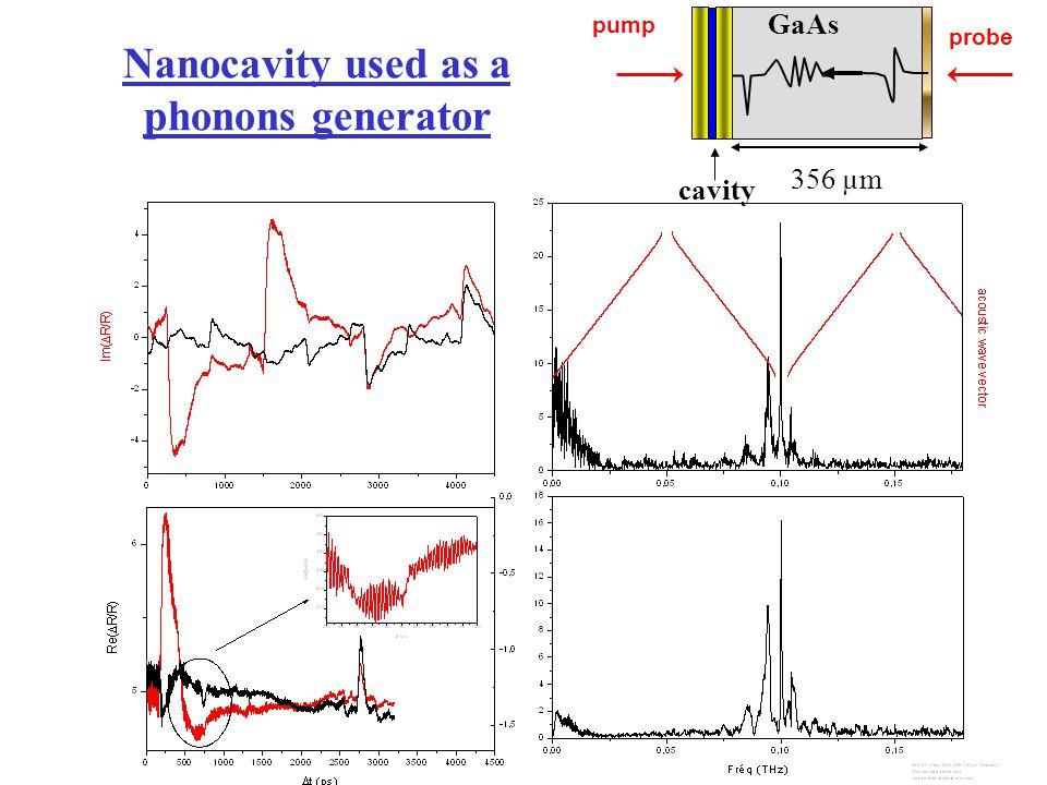 Nanocavity used as a phonons generator