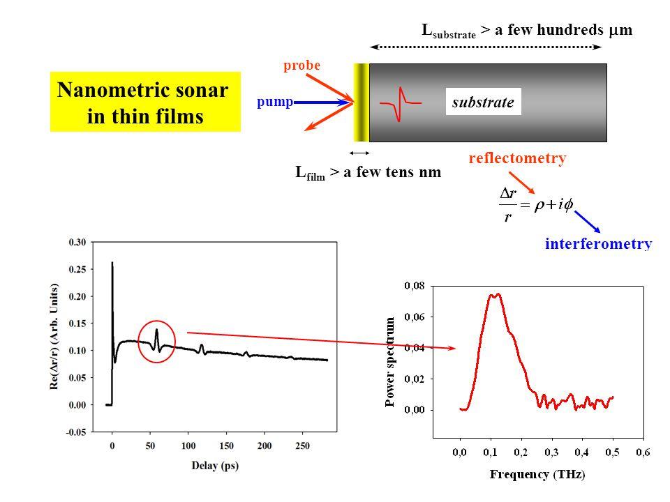 Nanometric sonar in thin films