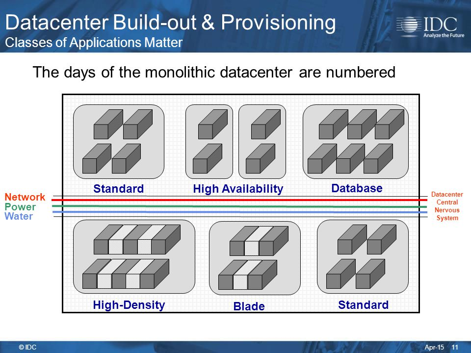 Datacenter Build-out & Provisioning Classes of Applications Matter