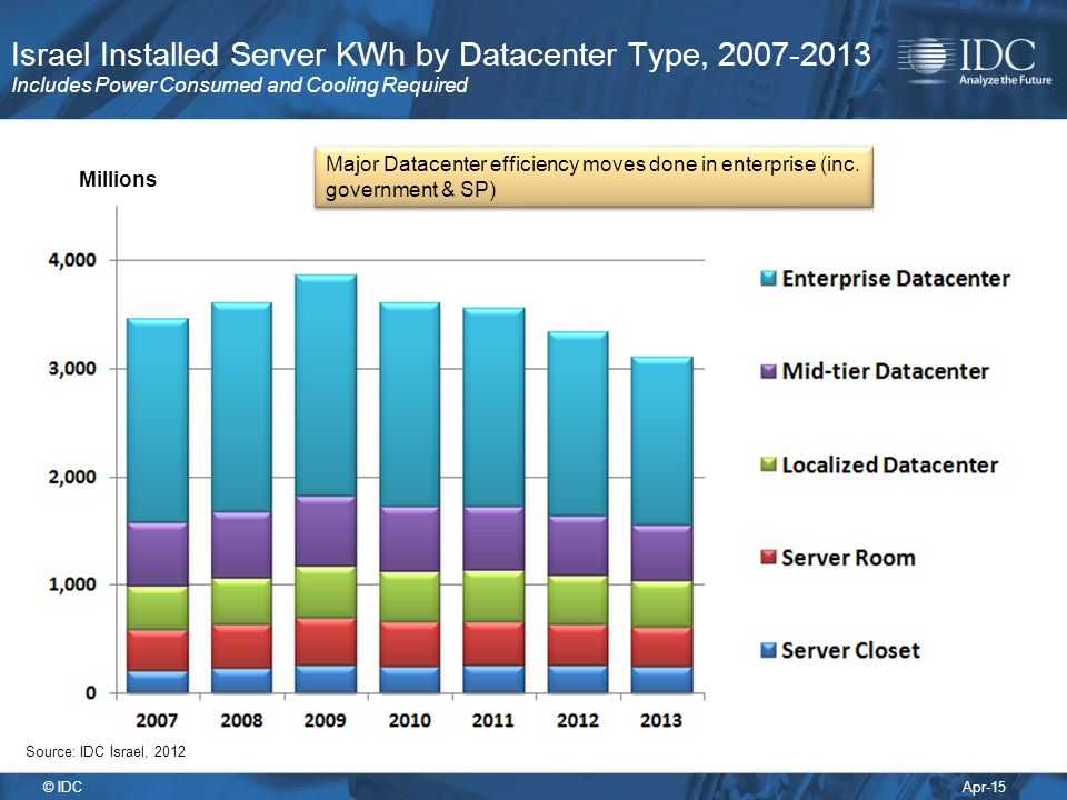 Israel Installed Server KWh by Datacenter Type, 2007-2013 Includes Power Consumed and Cooling Required