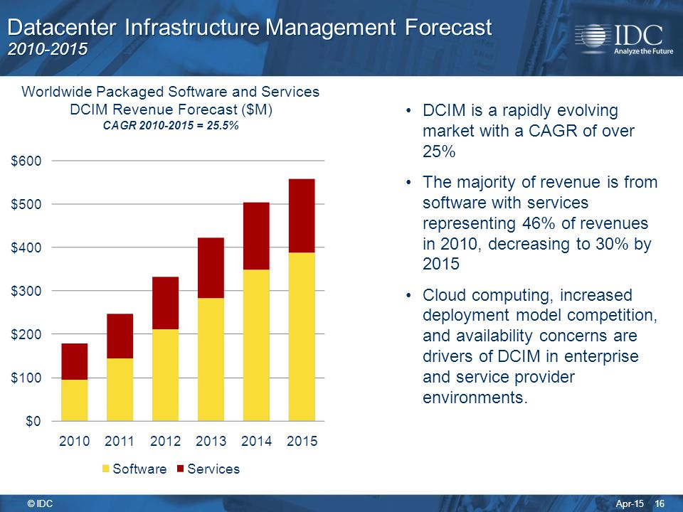Datacenter Infrastructure Management Forecast 2010-2015