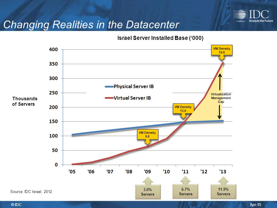 Changing Realities in the Datacenter