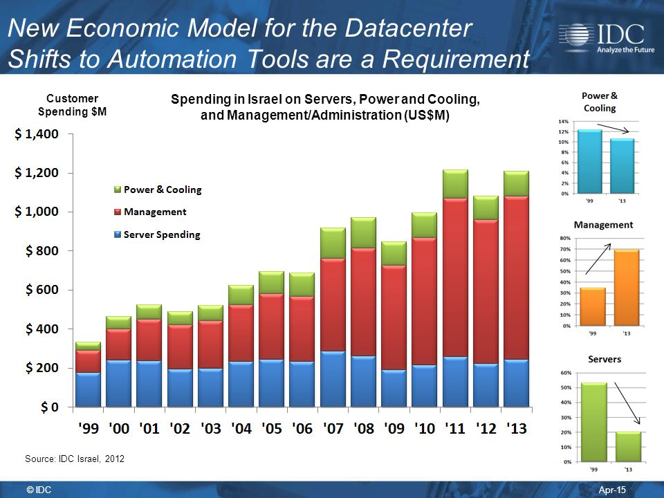 New Economic Model for the Datacenter Shifts to Automation Tools are a Requirement