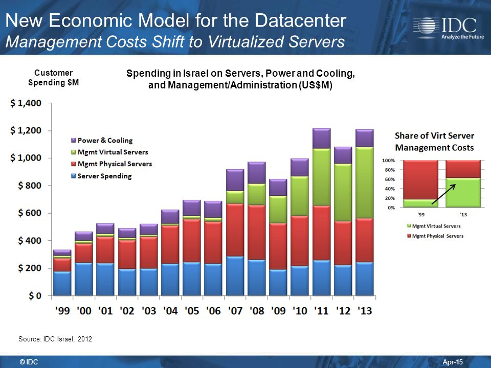 New Economic Model for the Datacenter Management Costs Shift to Virtualized Servers
