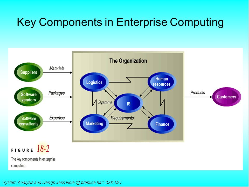 Key Components in Enterprise Computing