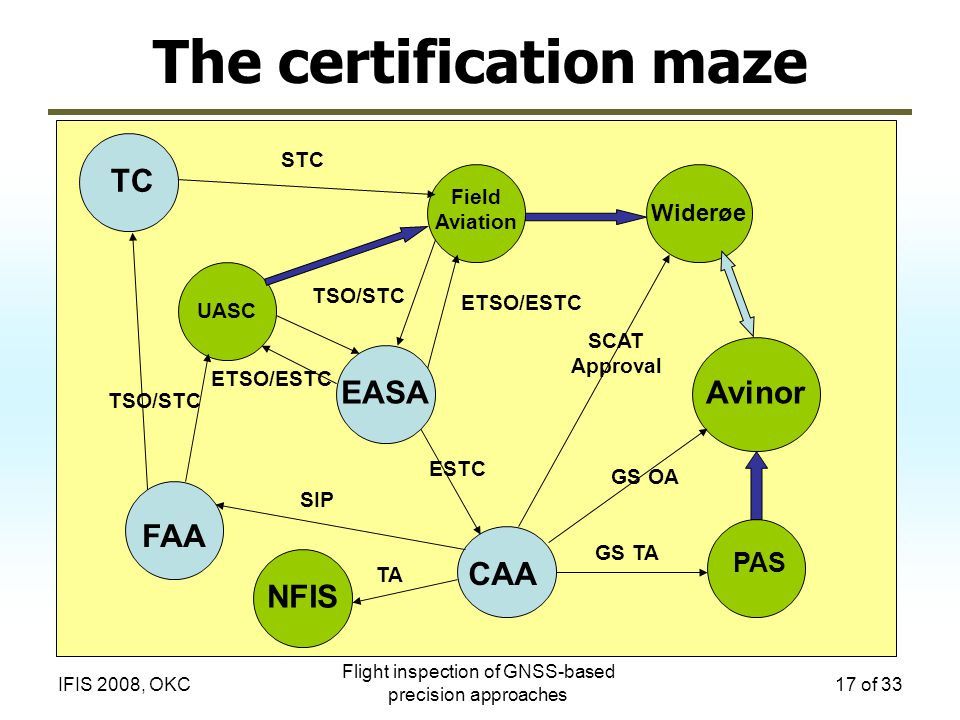 The certification maze
