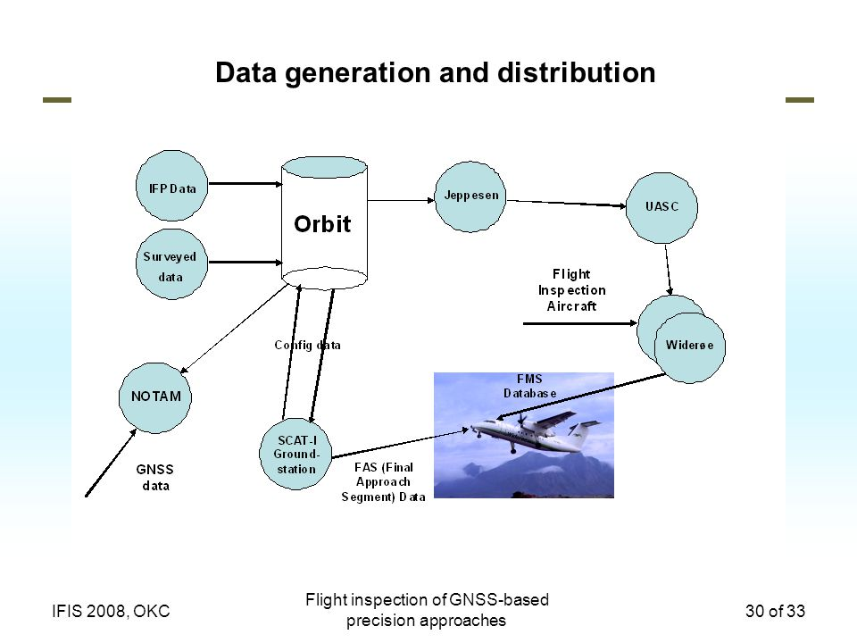 Data generation and distribution