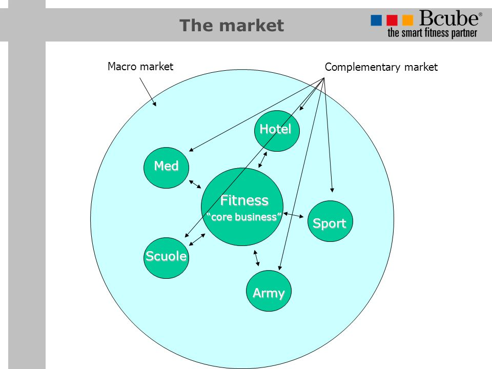 The market Fitness Hotel Med Sport Scuole Army Macro market