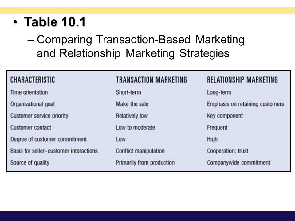 Table 10.1 Comparing Transaction-Based Marketing and Relationship Marketing Strategies