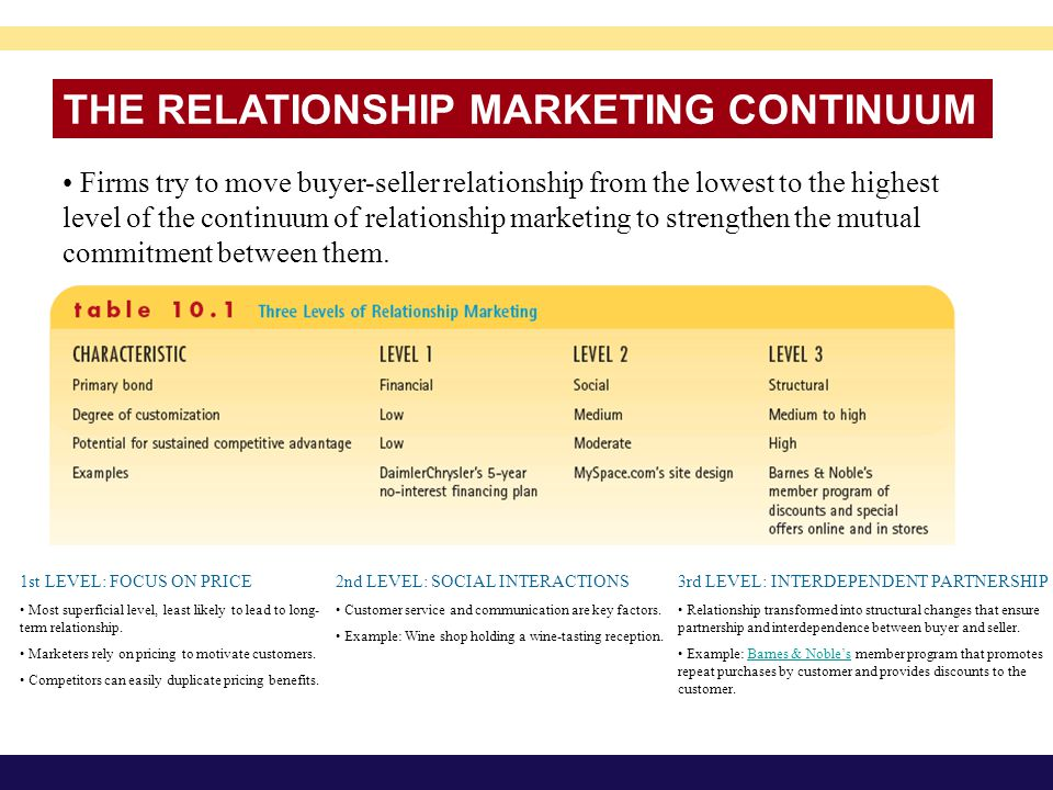 buyer and seller relationship in industrial marketing services