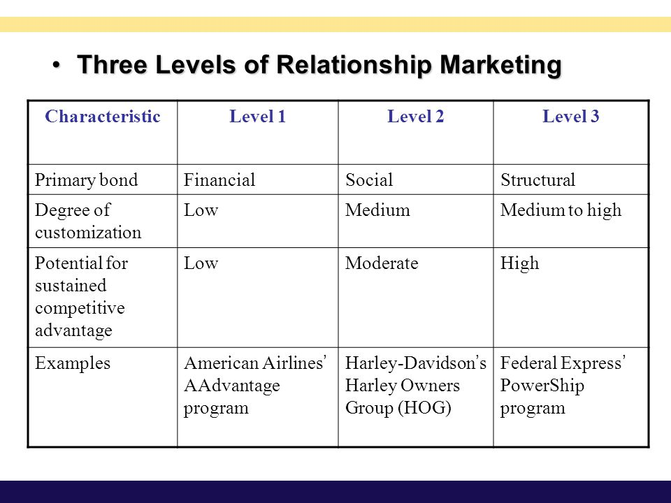 Three Levels of Relationship Marketing