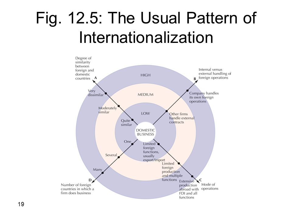 Fig. 12.5: The Usual Pattern of Internationalization