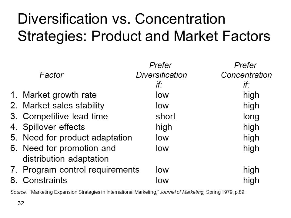 Diversification vs. Concentration Strategies: Product and Market Factors