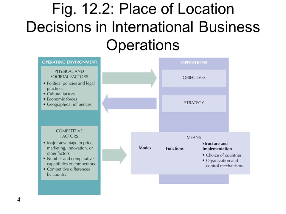 Fig. 12.2: Place of Location Decisions in International Business Operations