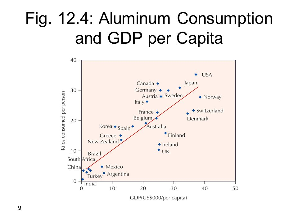 Fig. 12.4: Aluminum Consumption and GDP per Capita