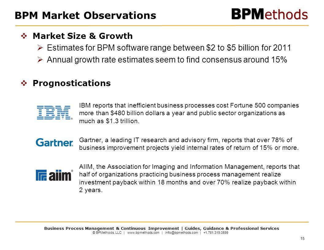 BPM Market Observations