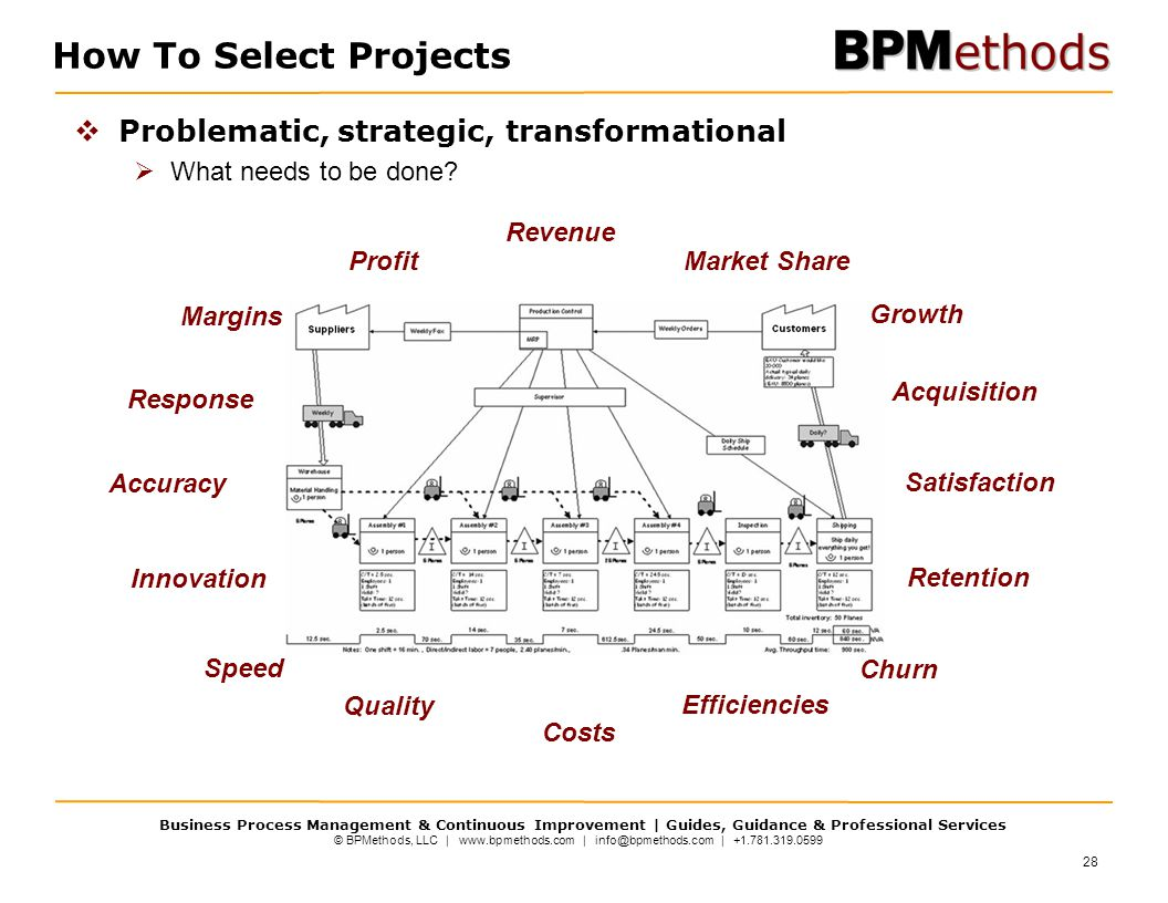 How To Select Projects Problematic, strategic, transformational