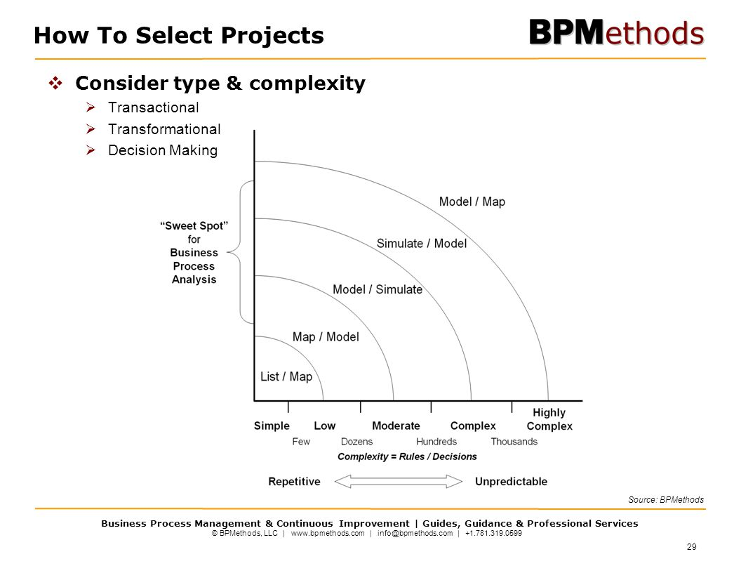 How To Select Projects Consider type & complexity Transactional