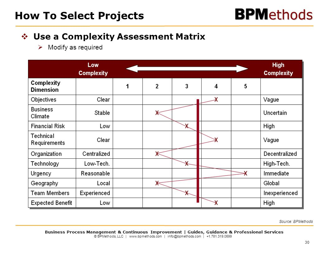How To Select Projects Use a Complexity Assessment Matrix