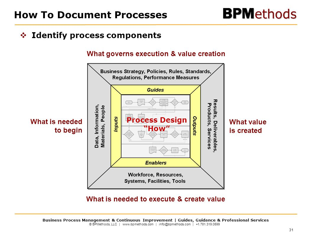 How To Document Processes