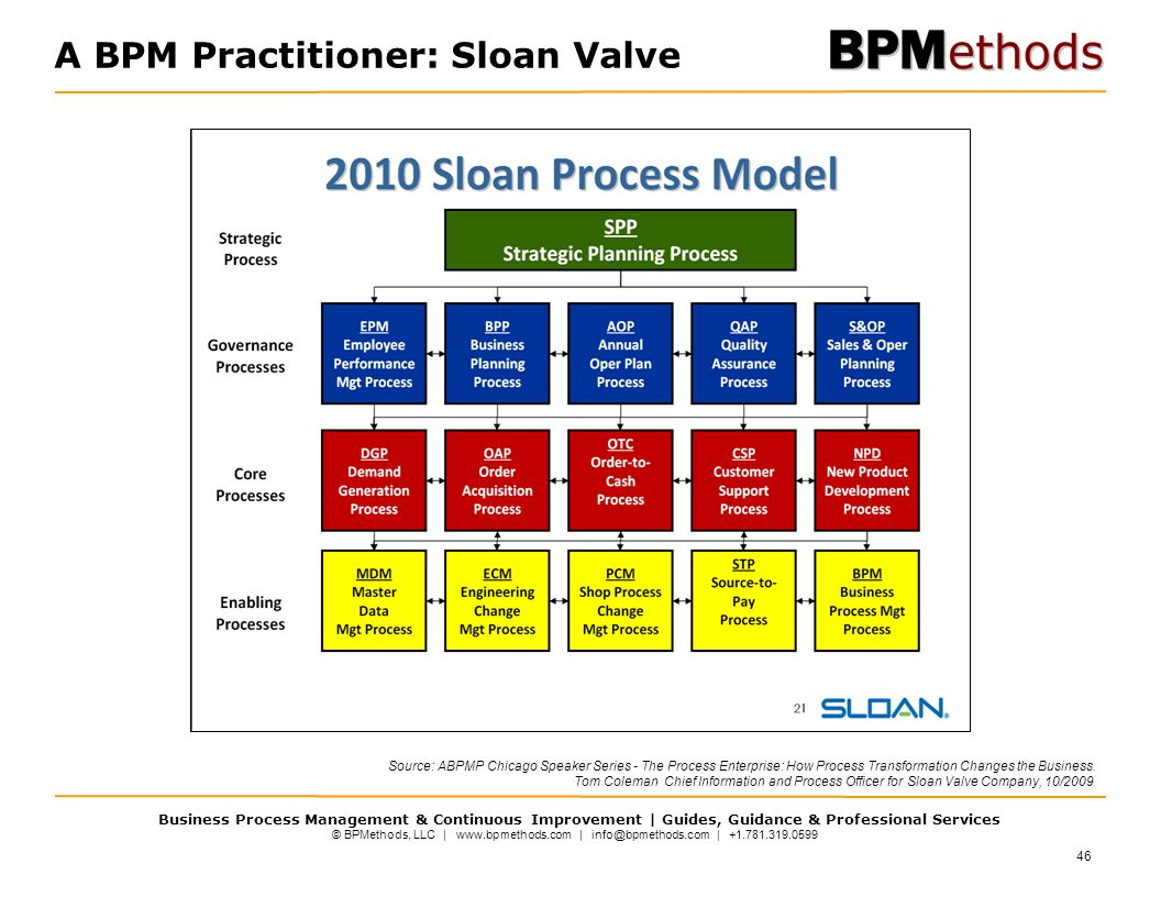 A BPM Practitioner: Sloan Valve
