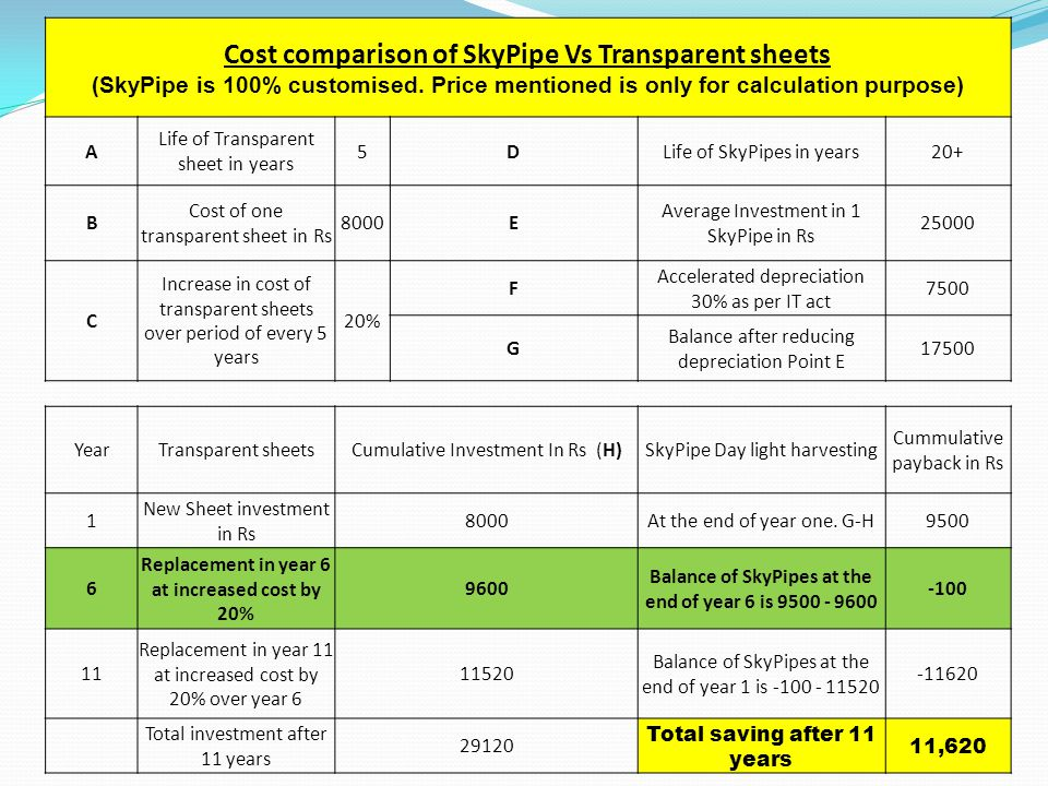 Cost comparison of SkyPipe Vs Transparent sheets