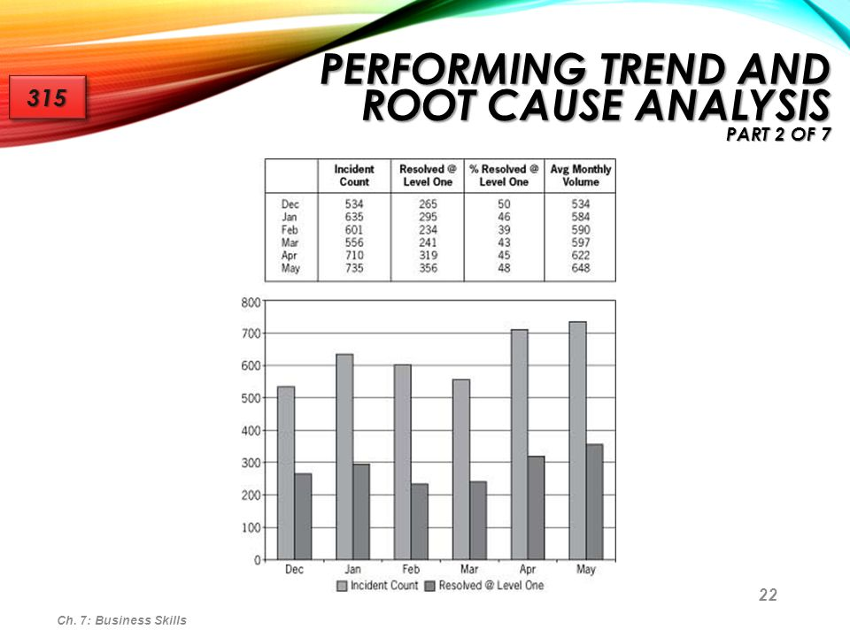 Performing Trend and Root Cause Analysis part 2 of 7