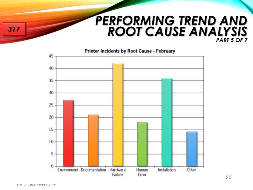 Performing Trend and Root Cause Analysis part 5 of 7